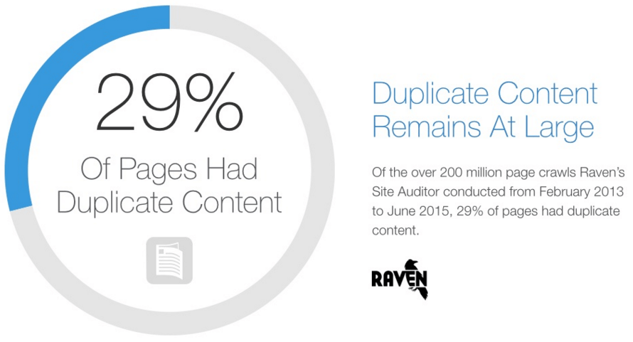 Checking for duplicate content