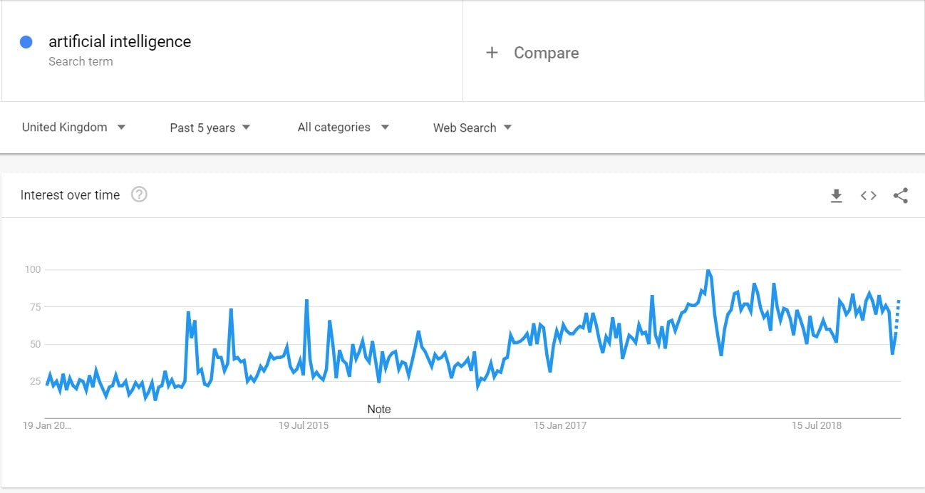 Google Trends - AI-min