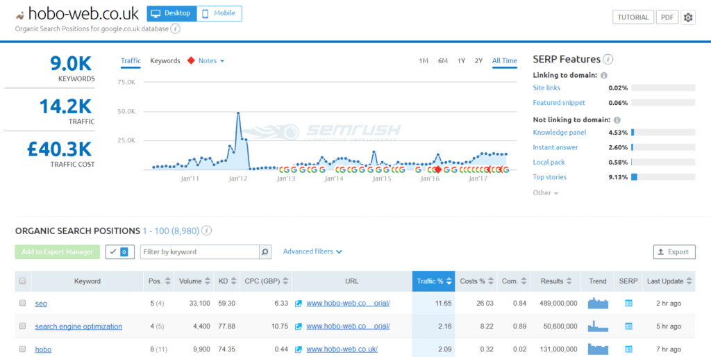 SEMrush keywords dashboard