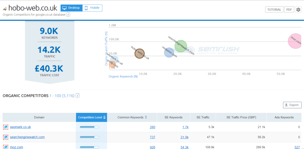 Competitor dashboard with SEMRUSH