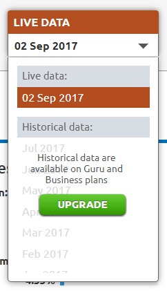 find historic data as well in SEMRUSH