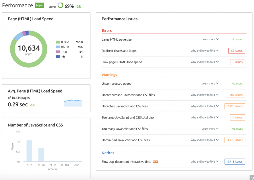 semrush-site-audit-performance-report