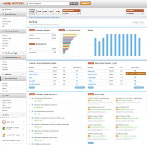 SEMrush-overview of several data