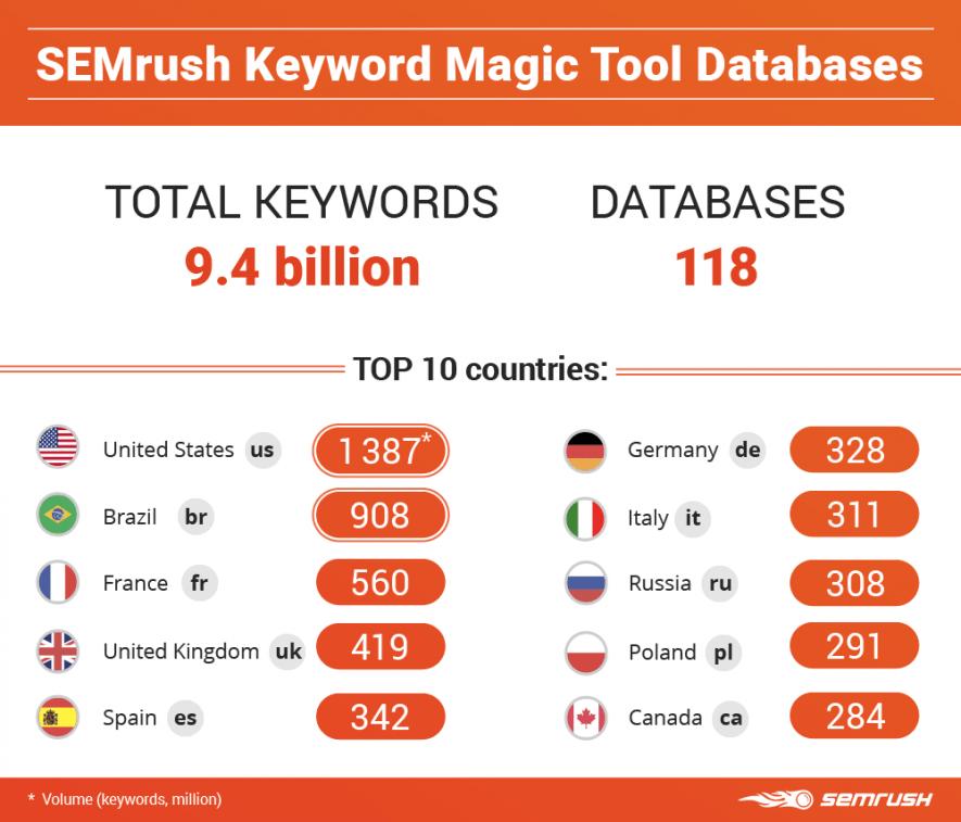 SEMrush Review for keywords magic tool database
