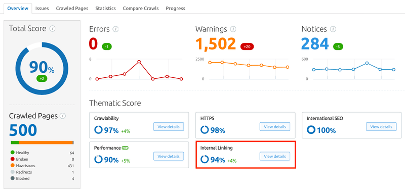 SEMrush Review for-website link architecture-report