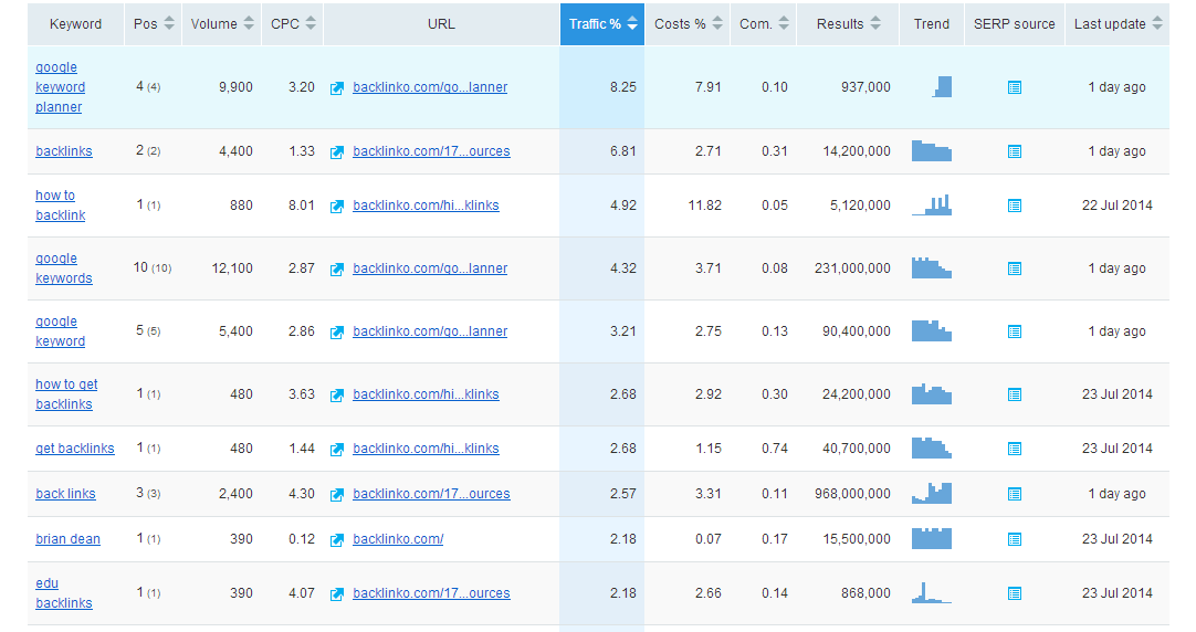 SEMrush Review for Uncover a SERP of Competitors-report