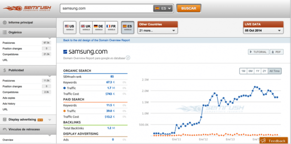 See This Report on Semrush Tutorial