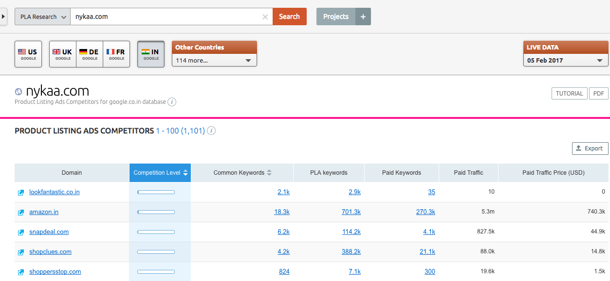 SEMrush Review for pla-competitors
