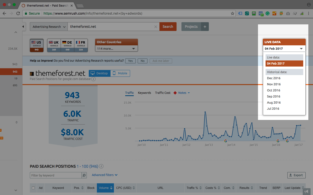 9 Simple Techniques For Semrush Historical Data