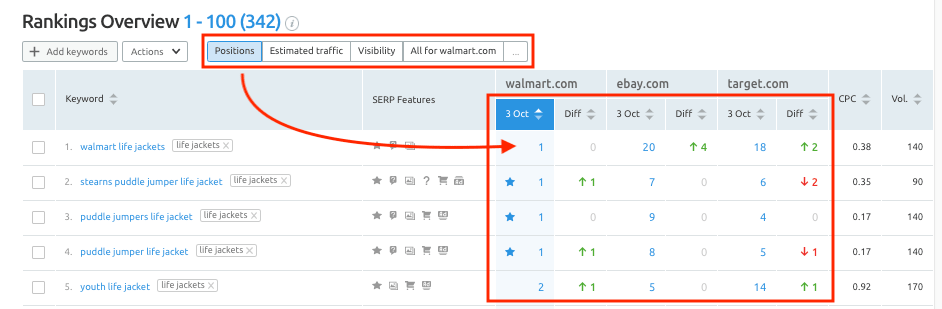 SEMrush Review for-overview-positions