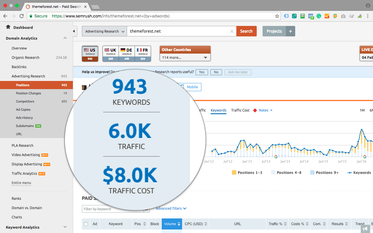 SEMrush Review for PPC Research overview