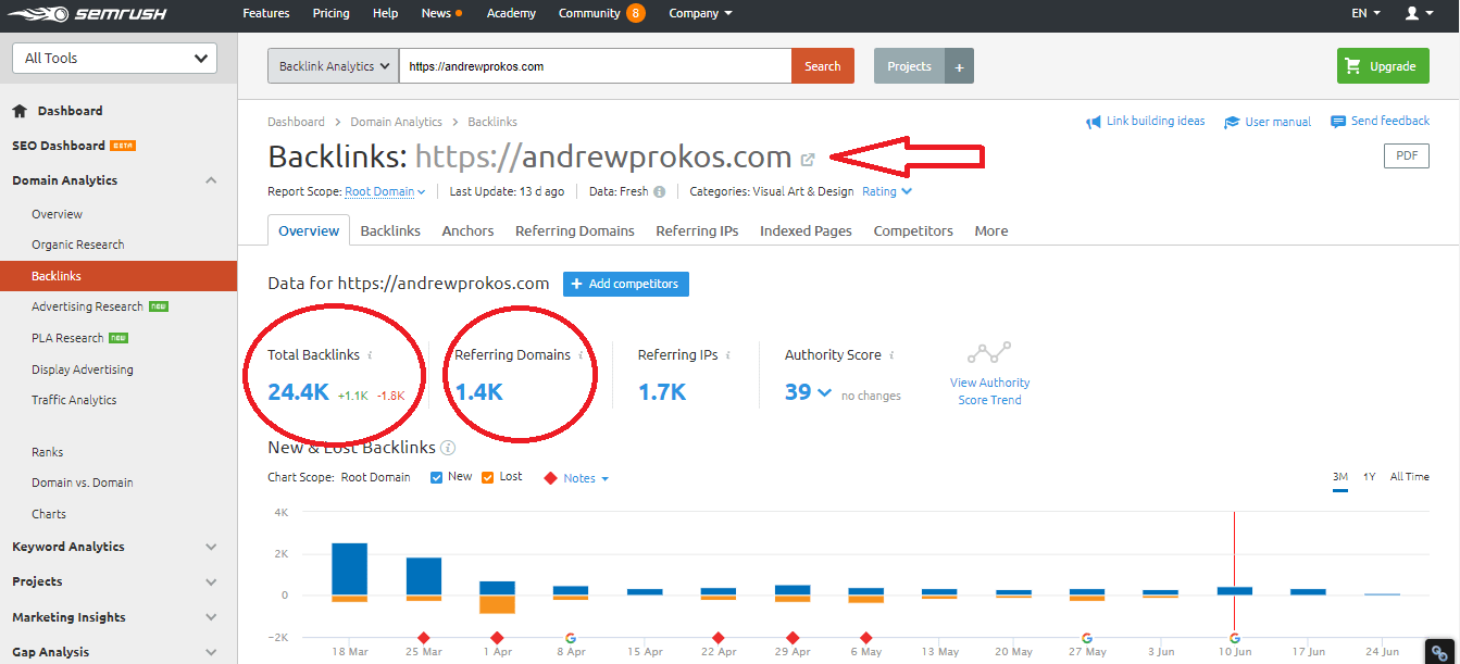 Find Backlinks New Opportunity On SEMrush