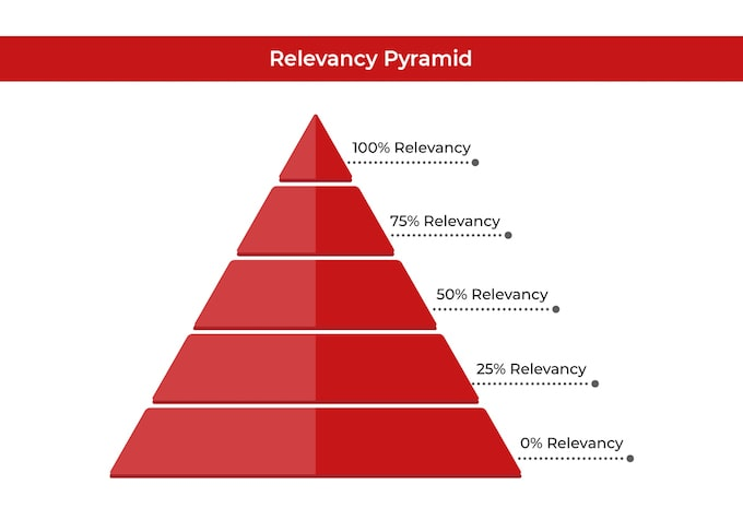Relevancy-Pyramid-before-building-best backlinks for photographers