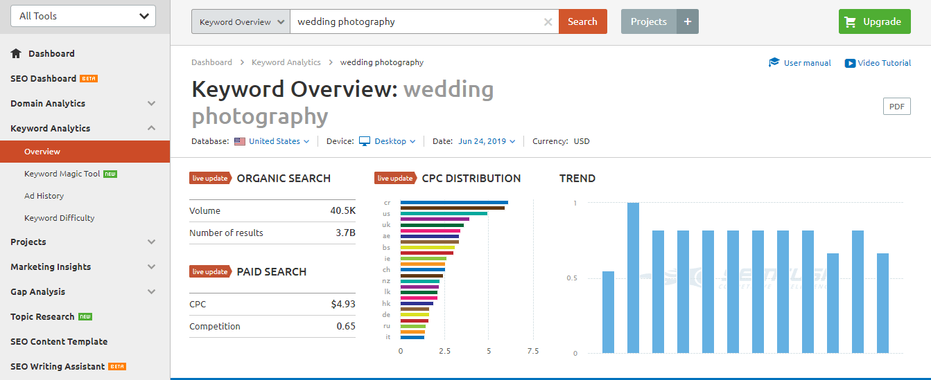 SEMrush to find right keywords for photographers
