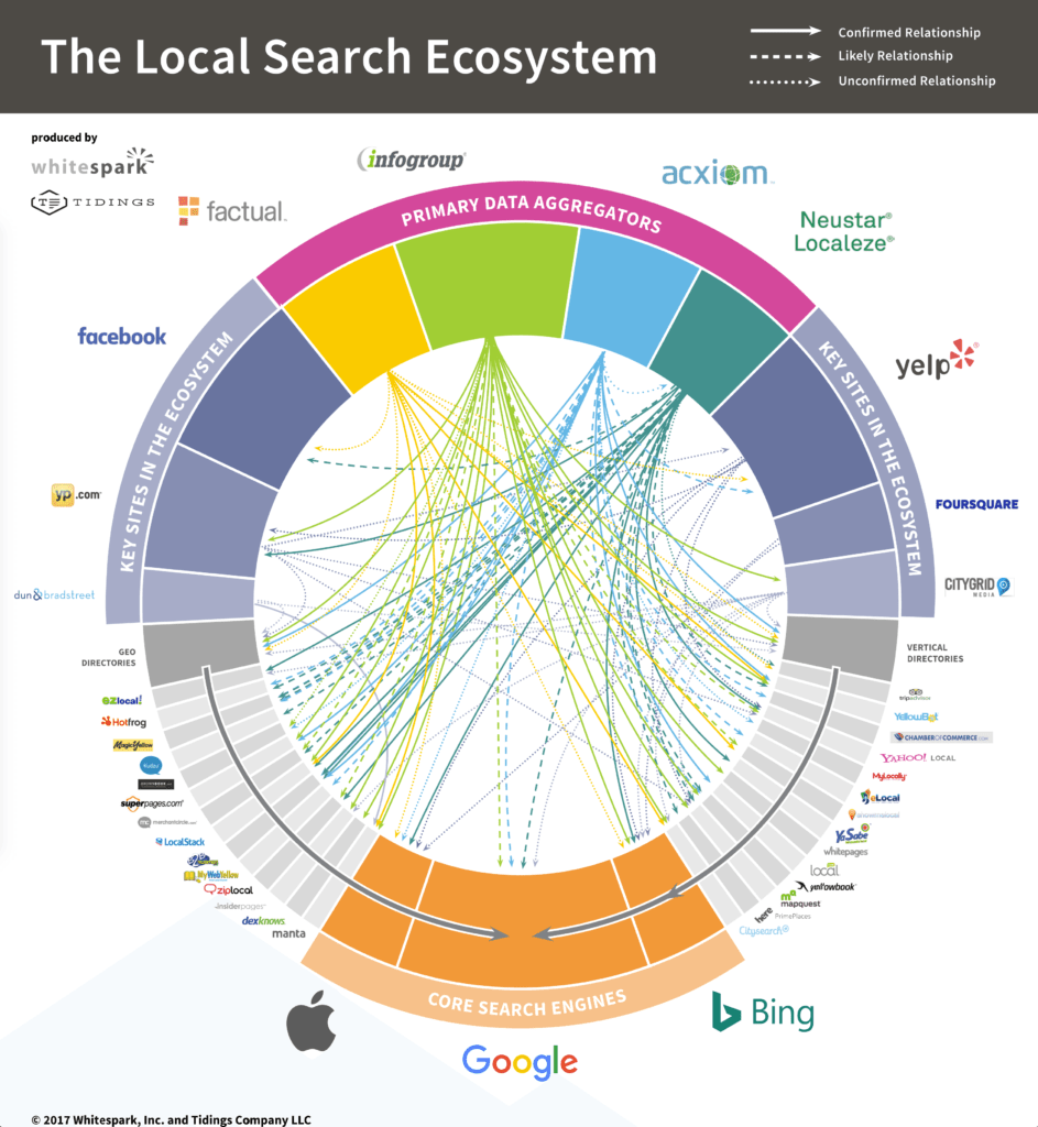 local-seo-citations-that-google-trust