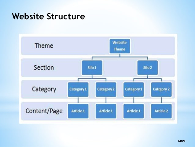 Optimization of website structure