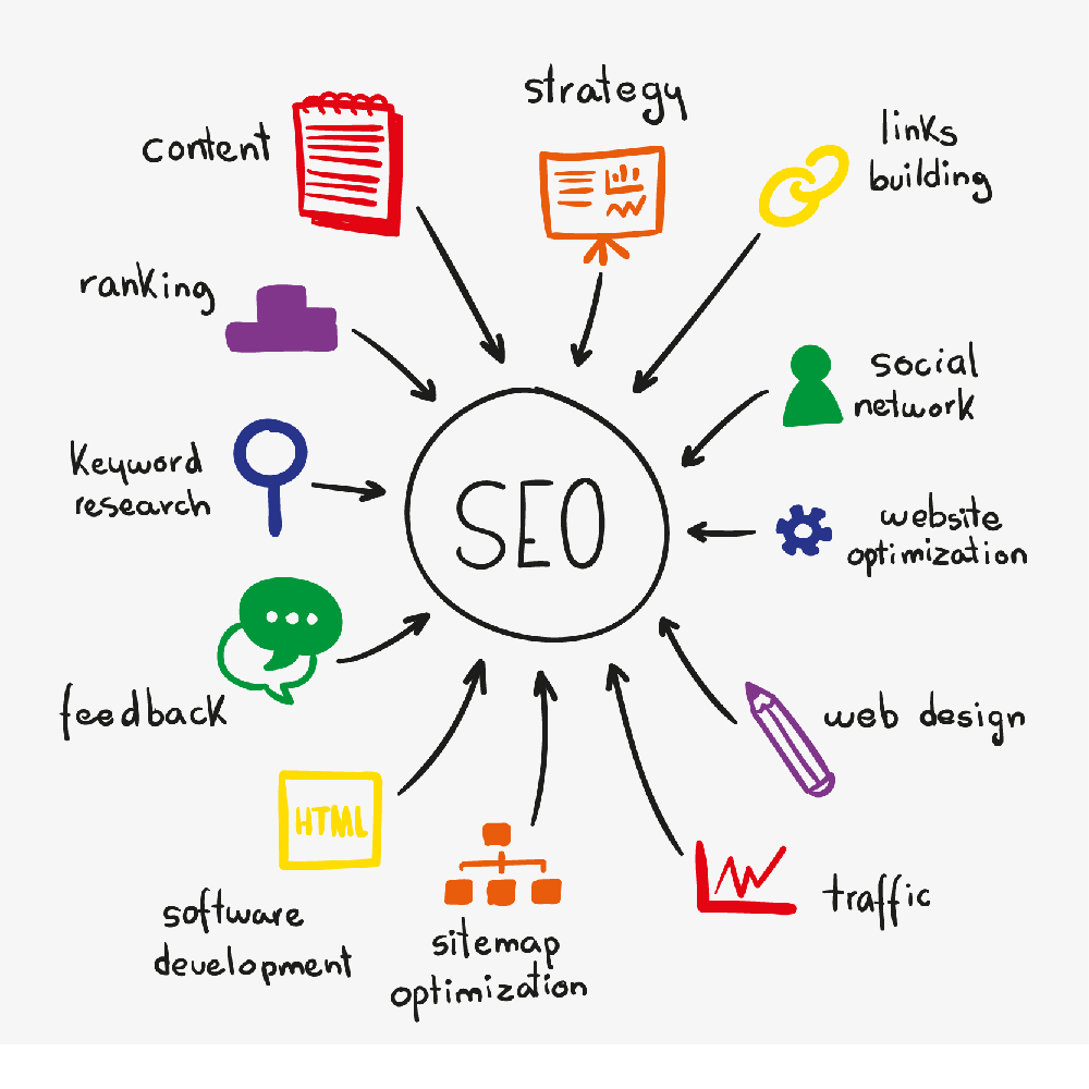 What are the SEO services