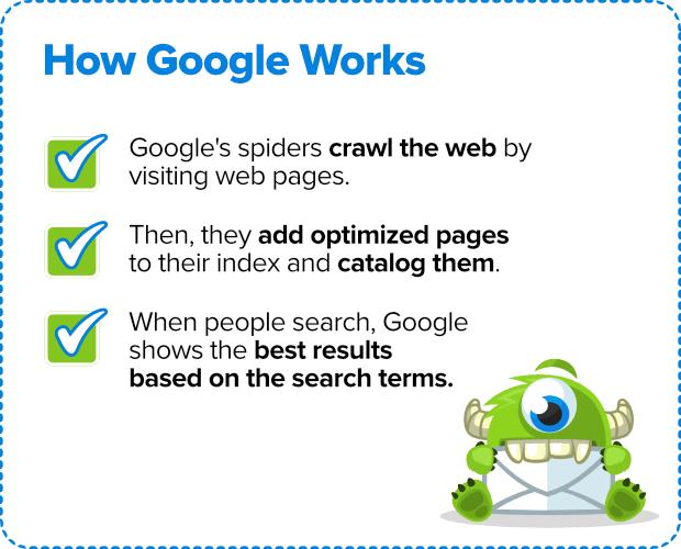 Google Rankings Works