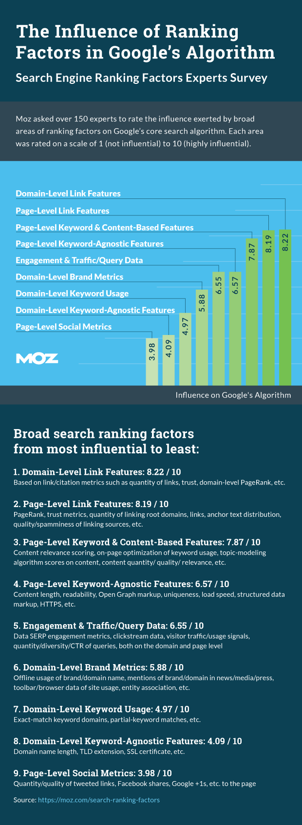 SEO Ranking Factors in search results