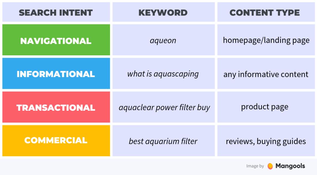 right-intent-keywords