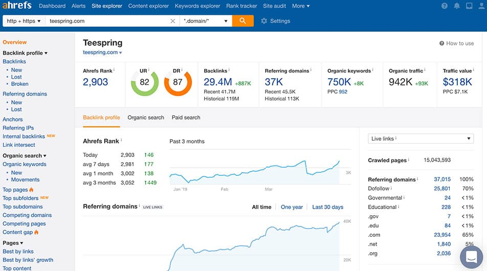 Ahrefs-dashboard for competitor's research