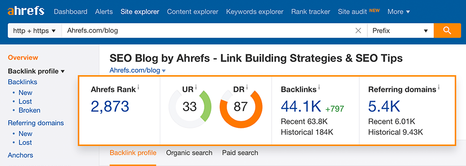 Ahrefs-domain-and-page-level-metrics