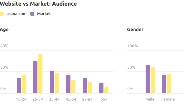 Check-Audience-Interests-and-Demographics-With-SEMrush