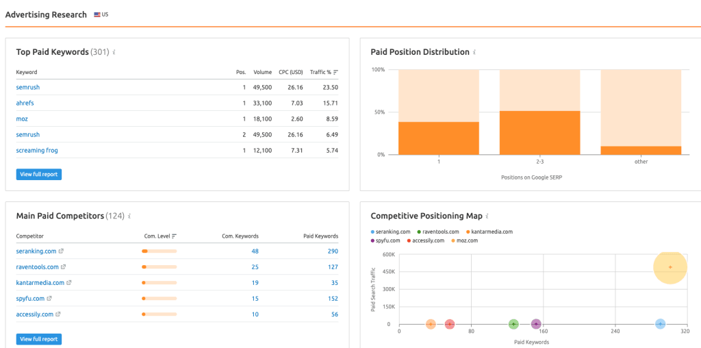 Find-PPC-keywords-and-paid-search-competitors-with-SEMrush