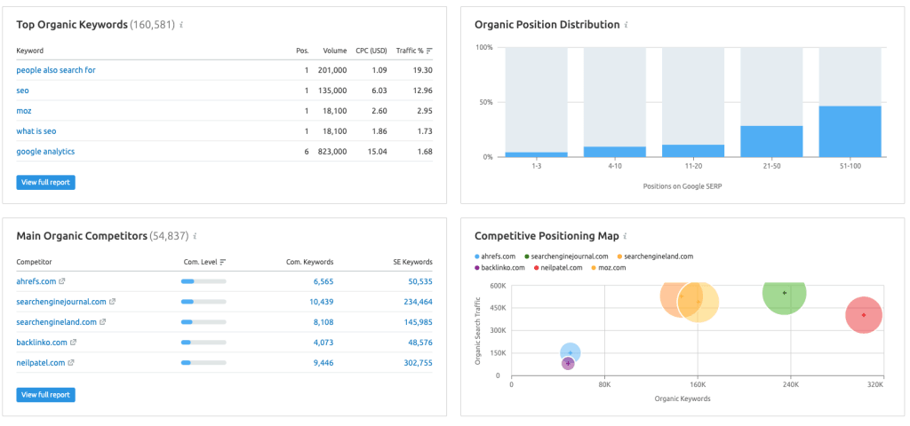 Find-organic-keywords-and-competitors-with-SEMrush
