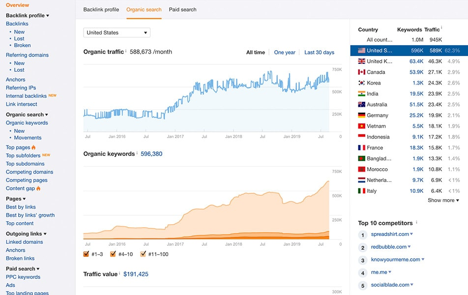 Organic-search-results-from-Ahrefs
