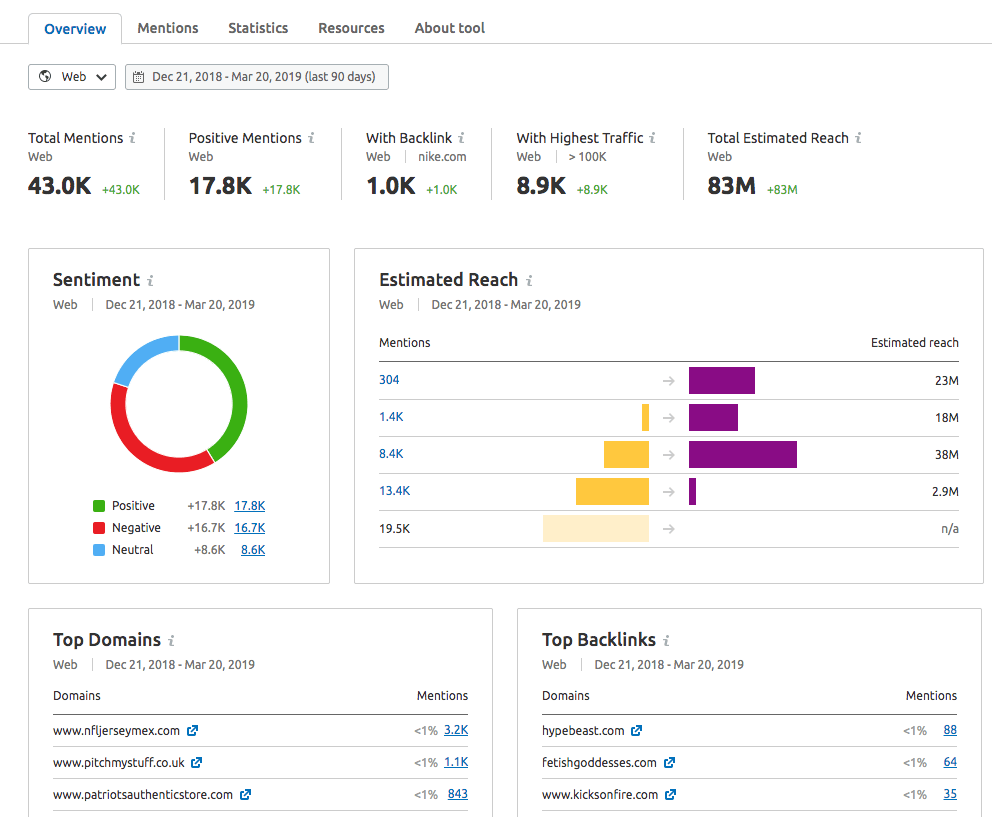 SEMrush-Brand-Monitoring