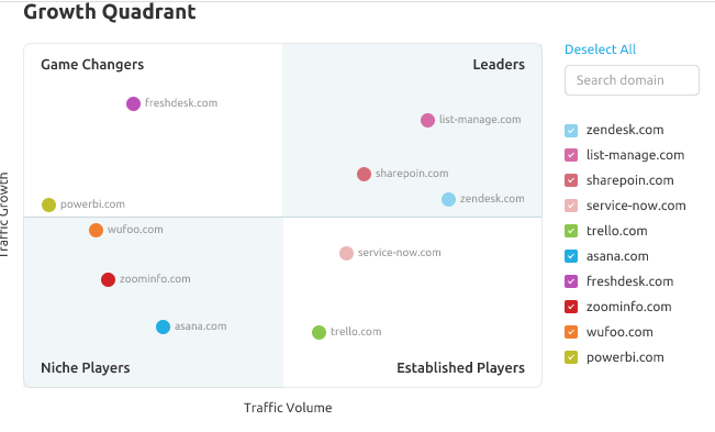SEMrush-Growth-Quadrant