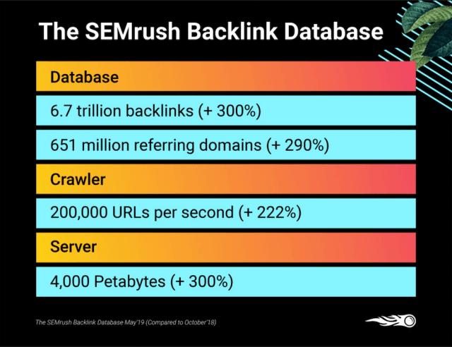 SEMrush Backlink-indexing new database