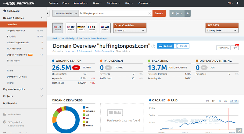 SEMrush-competitor-domain-overview-for-research