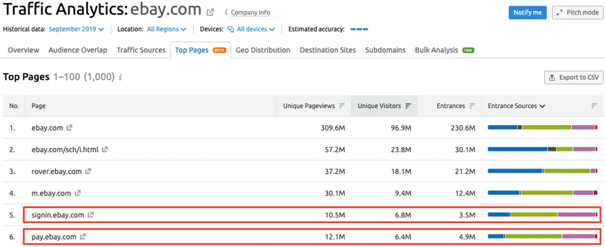 SEMrush-for-Top-Pages