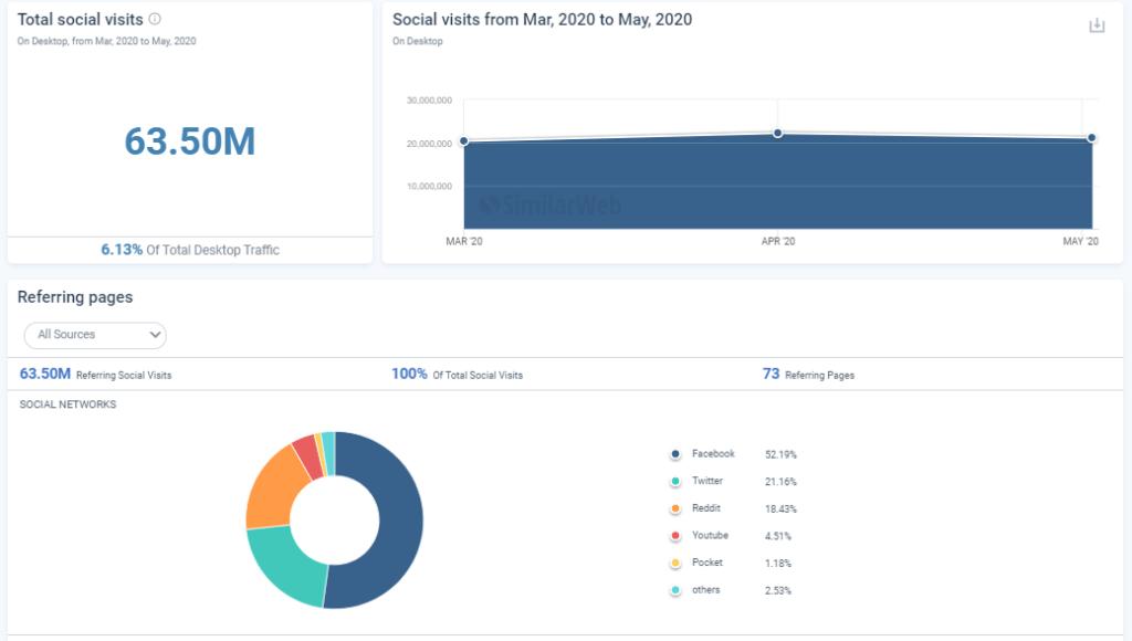 SimilarWeb-For-Social-Media-Analysis
